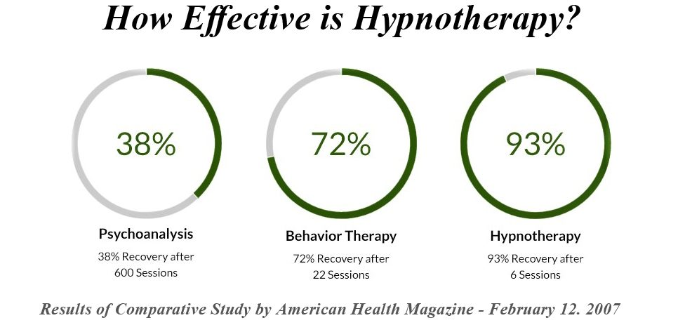Effectiveness of Hypnotherapy and Self-Hypnosis