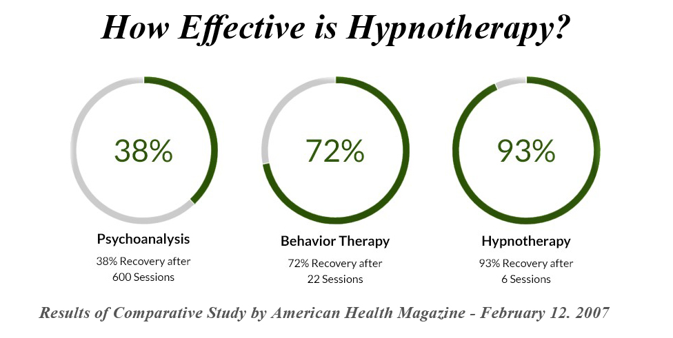 How Effective is Hypnotherapy